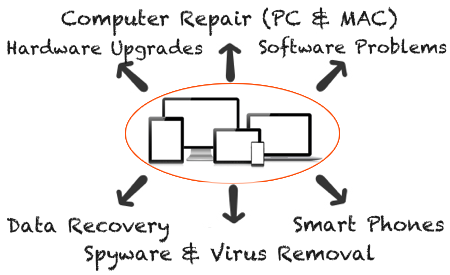 Computer Support & Repair